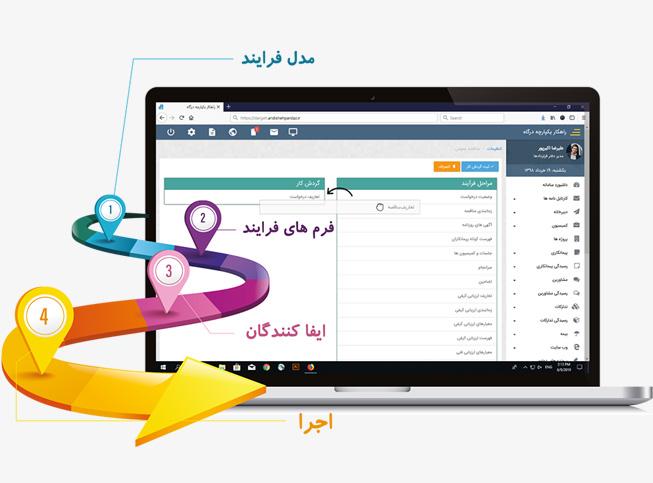 فرایندساز نرم افزار مدیریت قراردادها