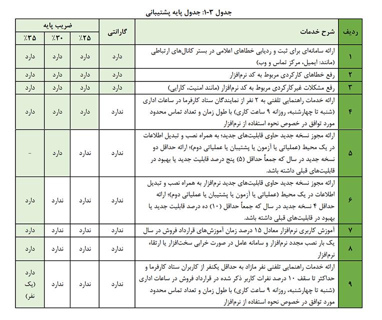 جدول پایه پشتیبانی